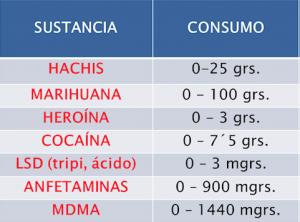 Límite entre el auto consumo y el tráfico de drogas